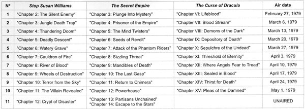 "List of the Chapters with their air dates for ""Stop Susan Williams"", ""The Secret Empire"" and ""The Curse of Dracula""."